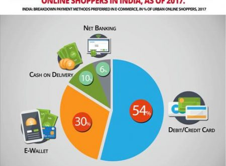 B2C E-Commerce: yStats.com's new report: Digital wallets dominate the online payment landscape in Asia-Pacific